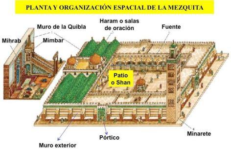 Planta y organización de una mezquita